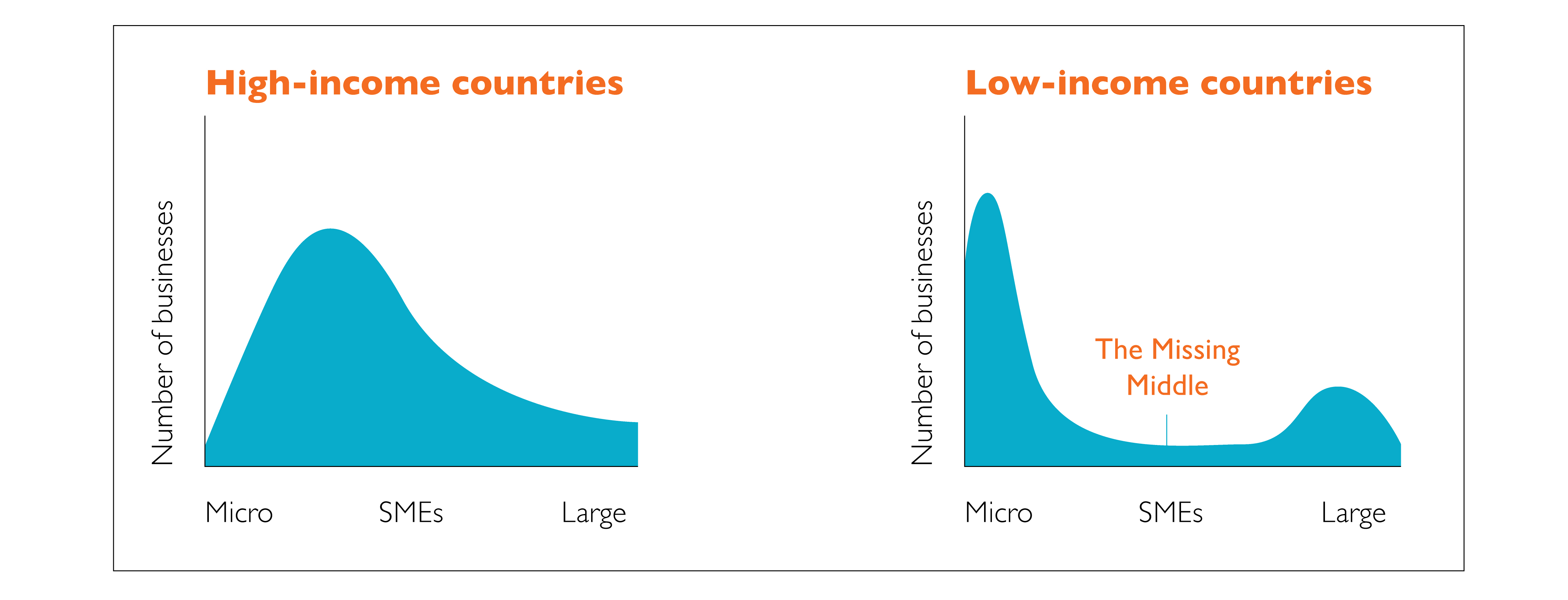 High and Low Income Countries