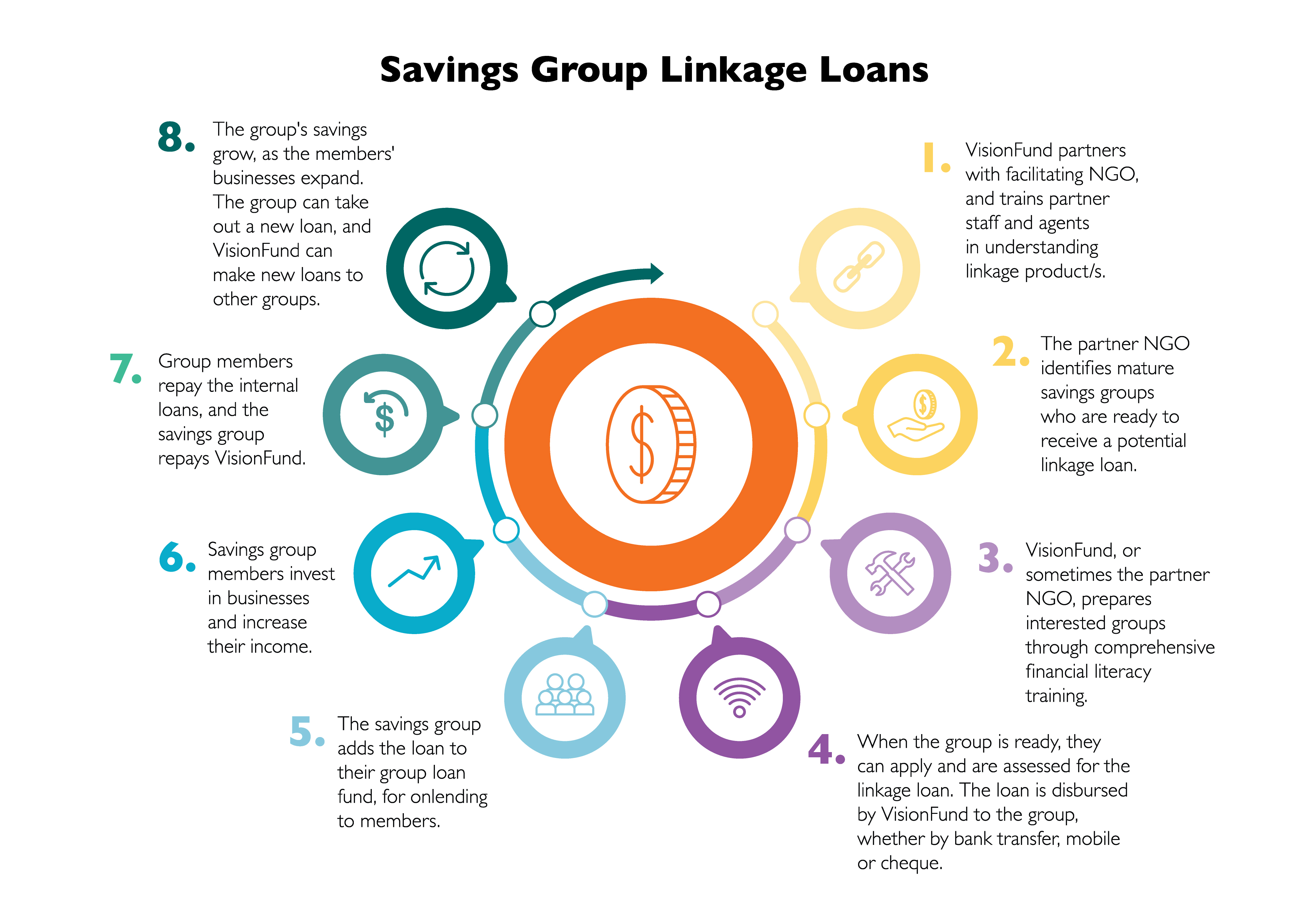 Savings Group Linkage Infographic