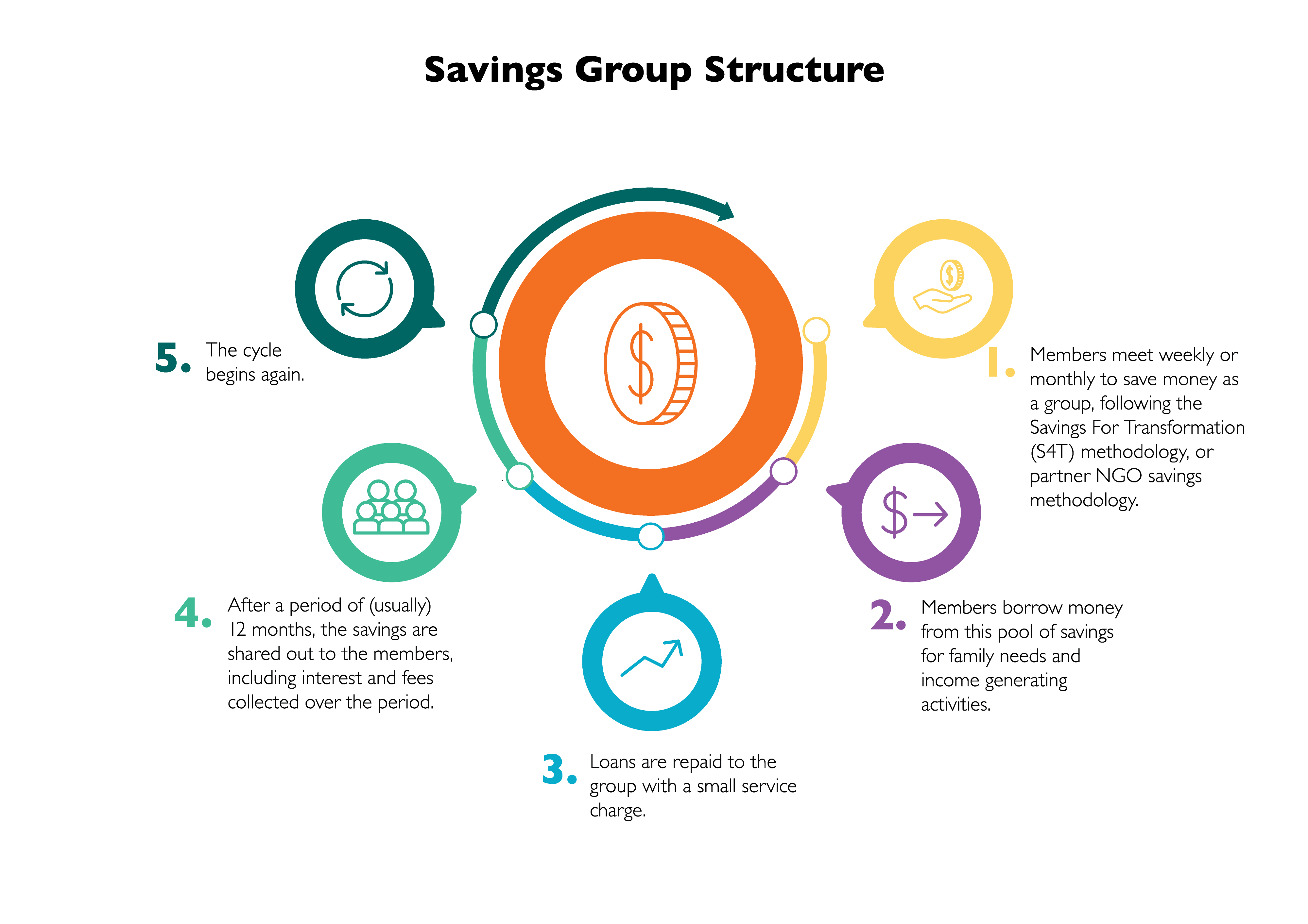 Savings Group Structure Graphic