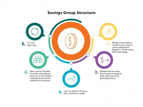 Savings group approach infographic